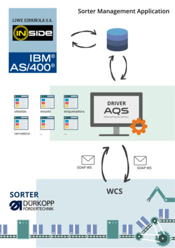 infografia- sorter